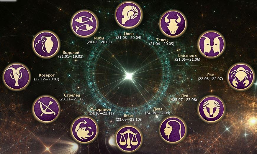 все знаки зодиака астрология и гороскопы